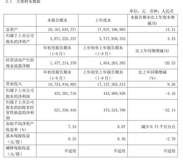 2020光明乳业前三季度营收同比增长9.26%,一路领鲜