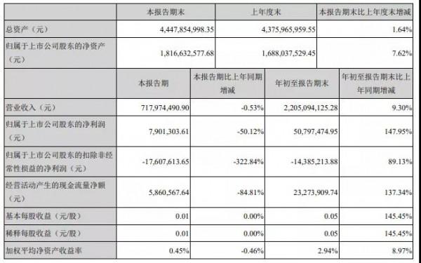 未来可期丨贝因美前三季度财报出炉 净利润约5080万元 同比增长147.95%