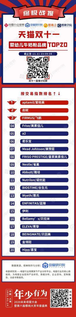 双十一奶粉终TOP20极战报已经出炉  再次创造新的纪录