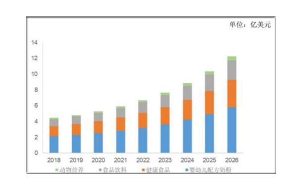 2021年DHA藻油市场将更为火爆   投资DHA藻油前景分析