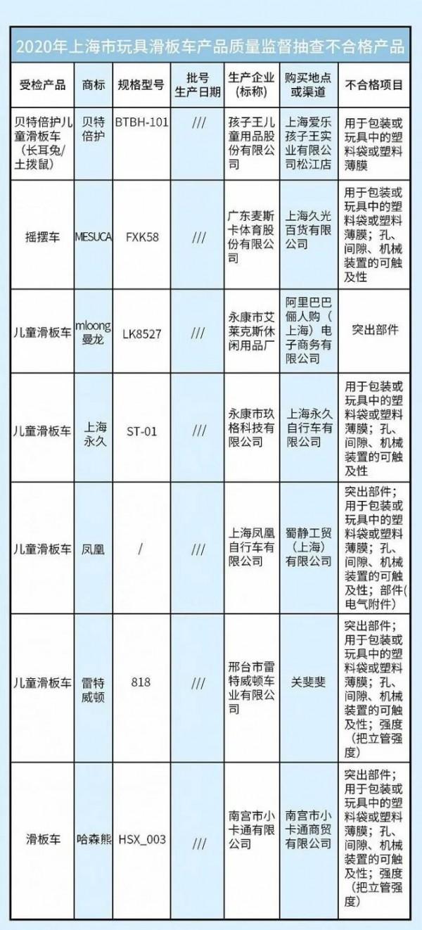 上海市场监管局抽查涉孩子王、凤凰等品牌在内的7批次儿童玩具滑板车存安全隐患