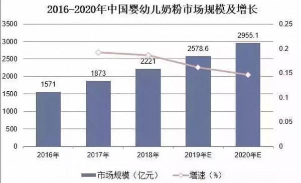 育齡女性規模見頂下滑、總生育率跌至1.5   2020年的奶粉市場還有多大