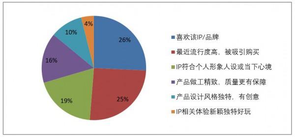 我国品牌授权市场规模达992亿元—— 《2020年中国品牌授权行业发展白皮书》发布
