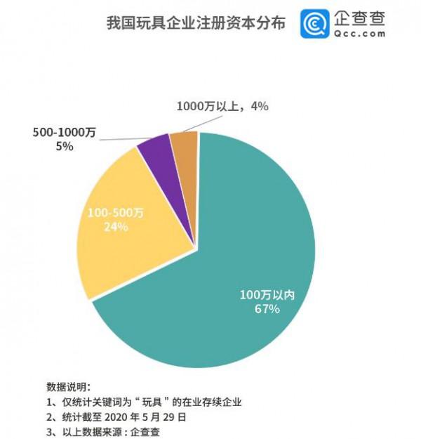 """企查查数据玩具产业2019年增长126%,广东浙江最""""会玩"""""""