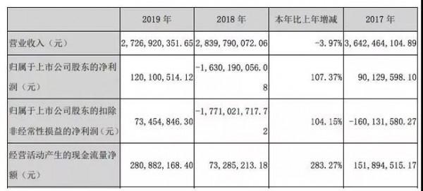 澳贝与孩子王云签约共建母婴内容生态 2019年奥飞婴童端营收8亿元
