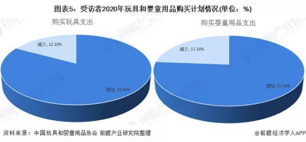線上渠道購買占比提升,玩具線上零售規模達247.7億元