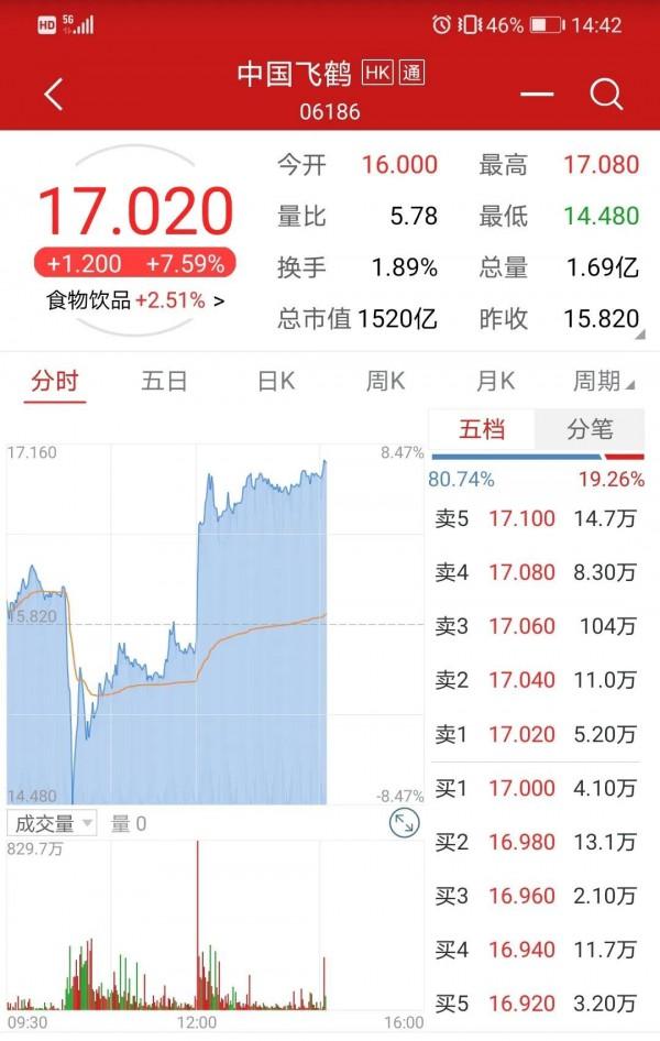 飞鹤再遭做空,驳斥后股价创历史新高,市值已超1500亿