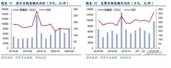 2020年上半年乳制品持续6个月增长