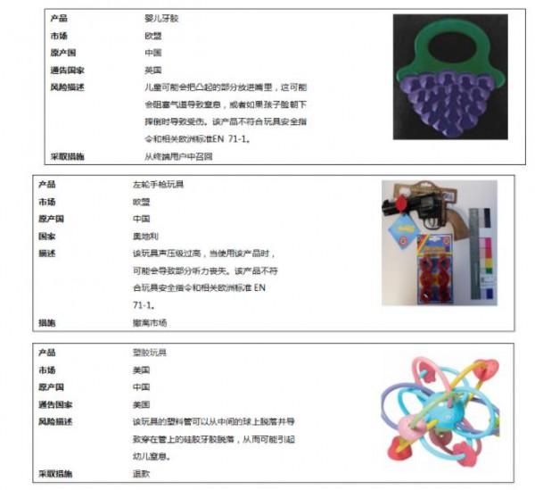 7月,全球玩具产品召回信息一览
