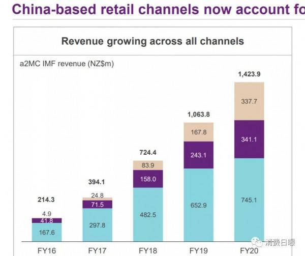 a2全球奶粉营收增长33.8%,中国市场销售近51亿