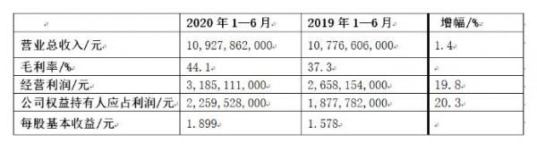 2020上半年恒安国际营收109.28亿,高端纸尿裤稳步增长
