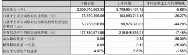 新乳业半年度净利7667.04万元 同比下降26.27%