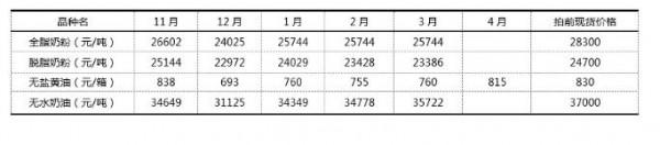 9月1日第267次GDT招标结果:脱脂奶粉强势,全脂奶粉萎靡