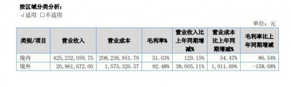 2020爹地宝贝半年报:营收5.13亿,净利润增长1326.69%