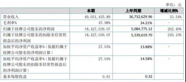 妙音动漫2020年上半年净利1842.7万增长262.4% 销售费用降低