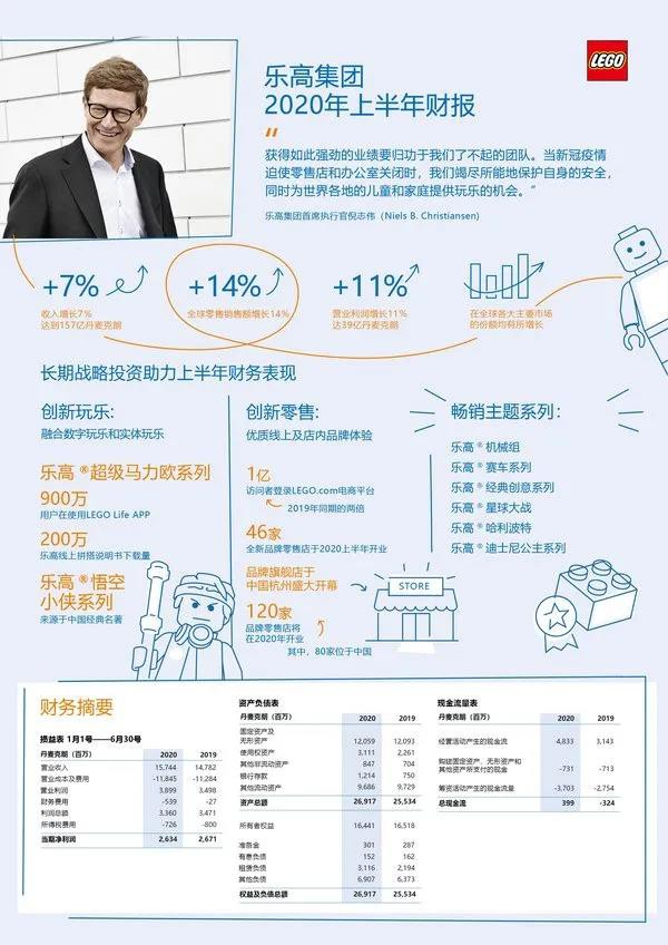 逆势增长!乐高上半年营收170亿元,还要在中国开80家店