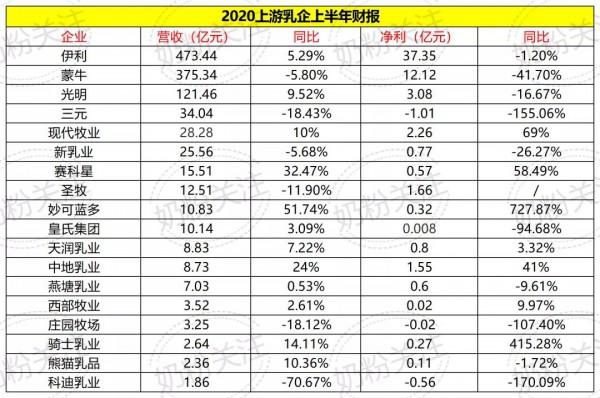 2020上半年18家上游乳企财报对比显示:乳业竞争分化明显、细分领域贡献增长动力
