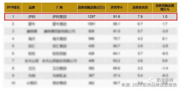 """挺进""""全球乳业五强""""之后,伊利品牌价值跃居全球第一 超九成中国家庭品质之选"""