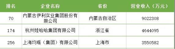 2020 中国民营企业 500 强,这些乳企榜上有名!
