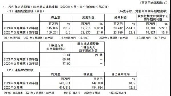 2020万代南梦宫上半年净利润11.55亿元,同比减少33.07%
