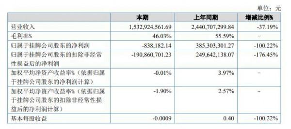 華強方特上半年營收15.33億元,樂園、電影等多個業務受損嚴重