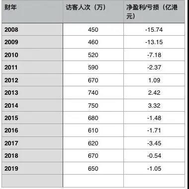 連續五年虧損,香港迪士尼二期用地又被政府收回?