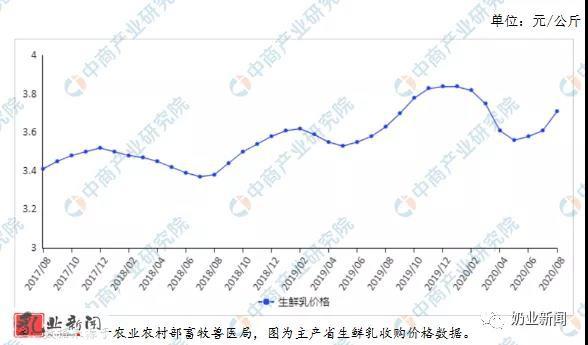 2020年9月牛奶市場價格及供需形勢預測分析 國際乳制品價格漲幅趨緩