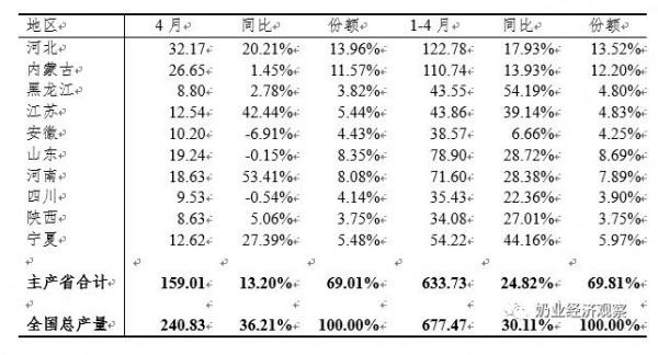 中國奶業經濟月報2021年06月 總體趨勢分析