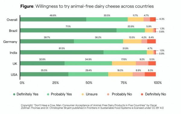 新的研究發現消費者接受無動物奶制品