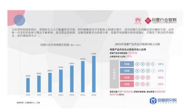 紅色小象重磅發布《2021年嬰幼兒洗護行業新消費趨勢白皮書》
