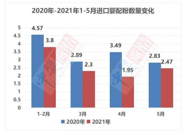 2021年5月進口粉仍在全面持續下降   新一輪洗牌在即