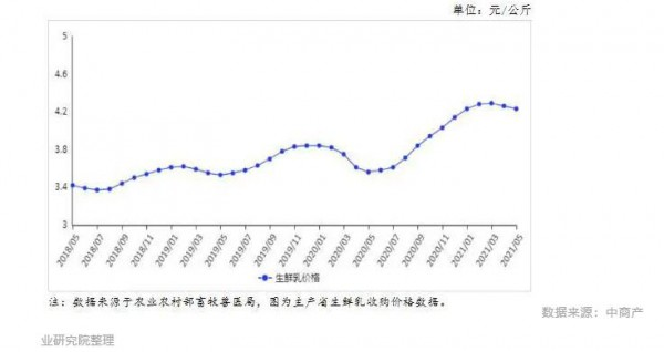 奶粉上漲,生鮮乳下跌!6月最新市場供需及價格走勢預測分析