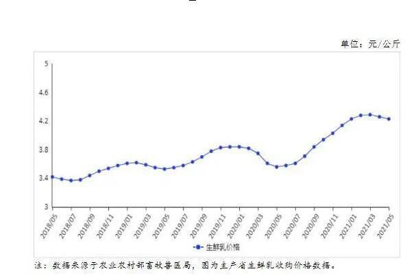 奶粉上漲,生鮮乳下跌  最新市場供需及價格走勢預測分析
