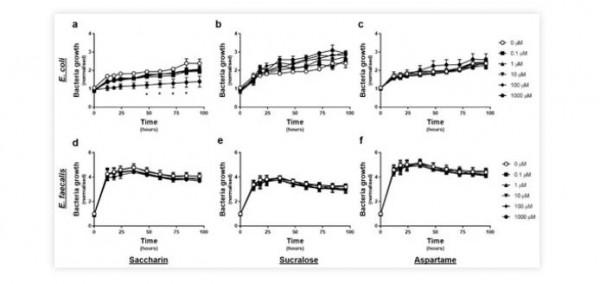 新研究發現:零食常用的人工甜味劑或導致嚴重的健康問題