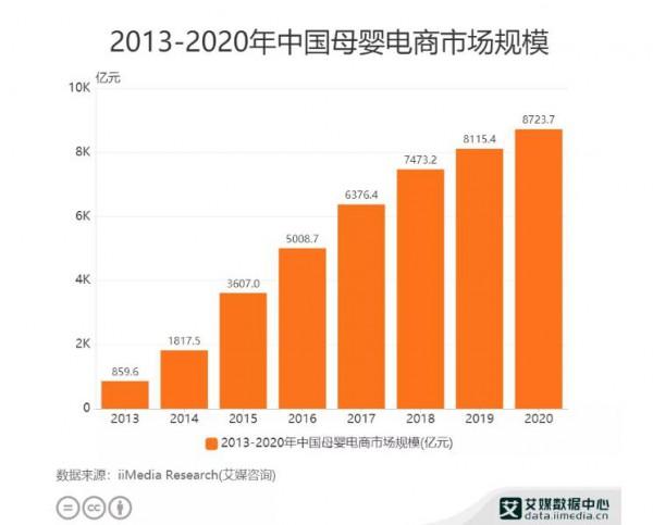 90后進階為母嬰人群主力軍 2020年中國母嬰電商市場規模已達8723.7億元