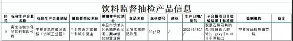 寧夏回族市場監管檢出一款金牧水果酸奶不合格,含有防腐劑