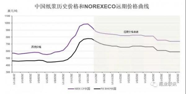紙尿褲原料成本下降?紙漿供應商在中國市場全面降價