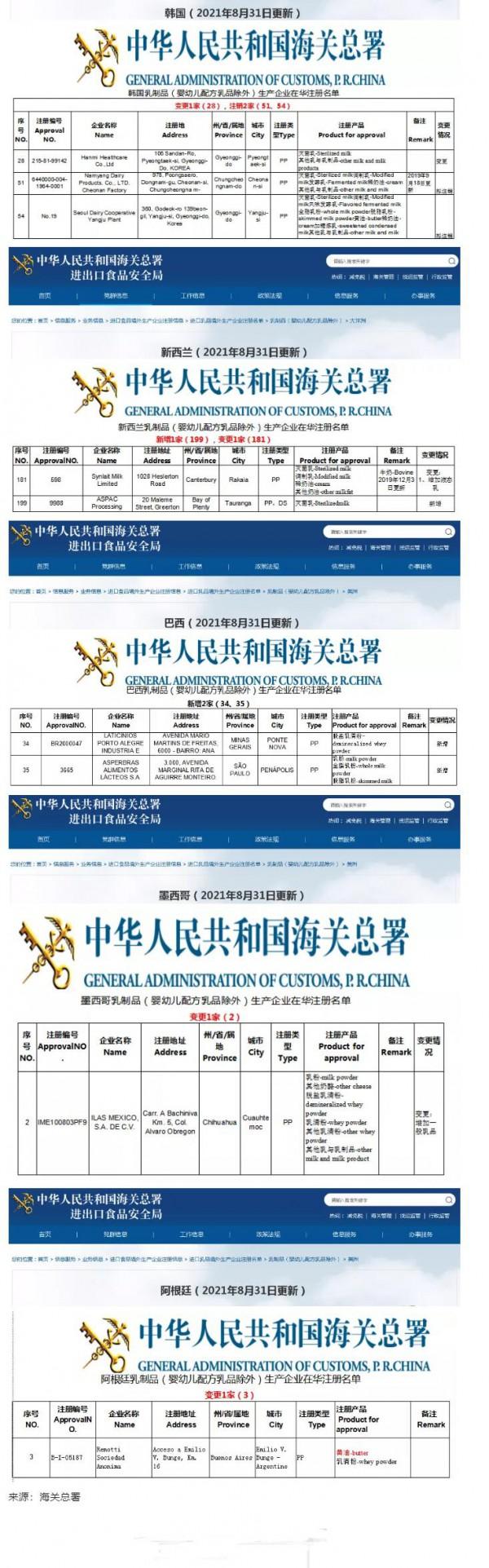 海关总署更新进口乳品境外生产企业注册名单
