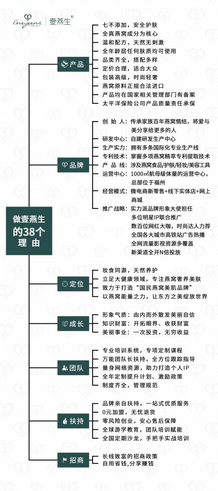 壹燕生--国民燕窝美肌品牌 著名女演董璇代言  全国招商中